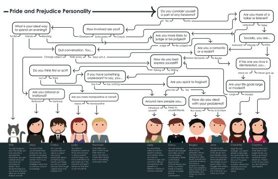 pride_prejudice_personality